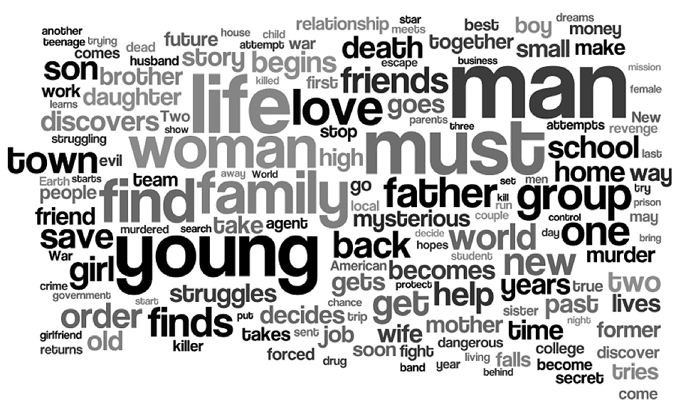 The Black List Relative Frequency of Words in User Submitted Loglines